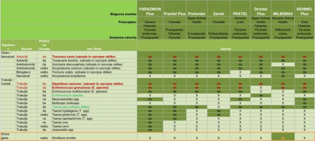 Primerjava pasjih tablet proti notranjim parazitom za psa