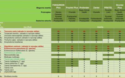 Primerjava tablet proti glistam in trakuljam